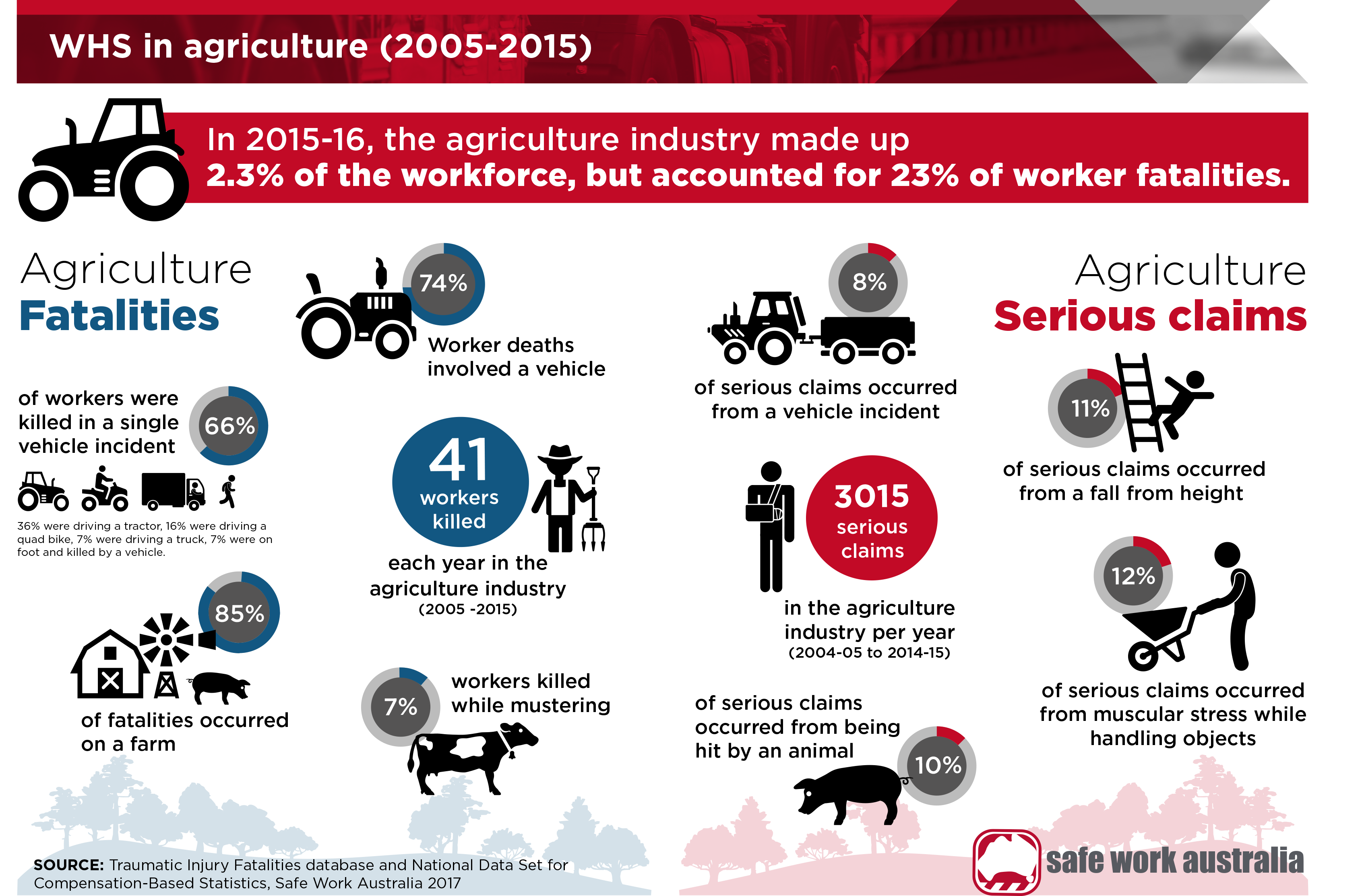 whs-in-agriculture-infographic image;